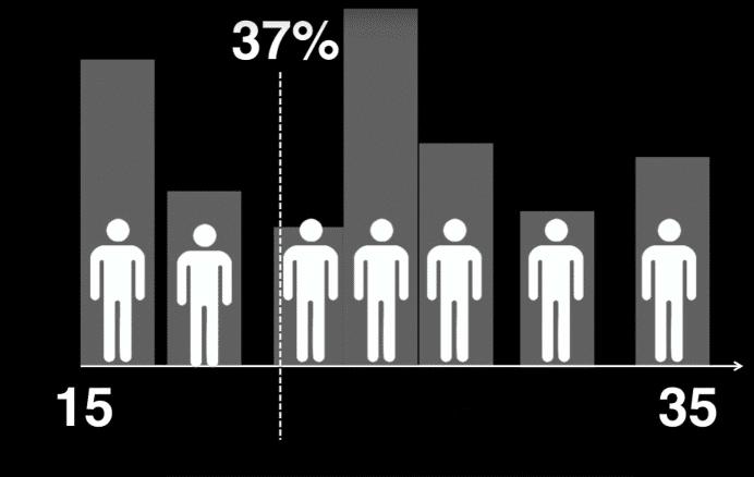 37 procent datingtijd