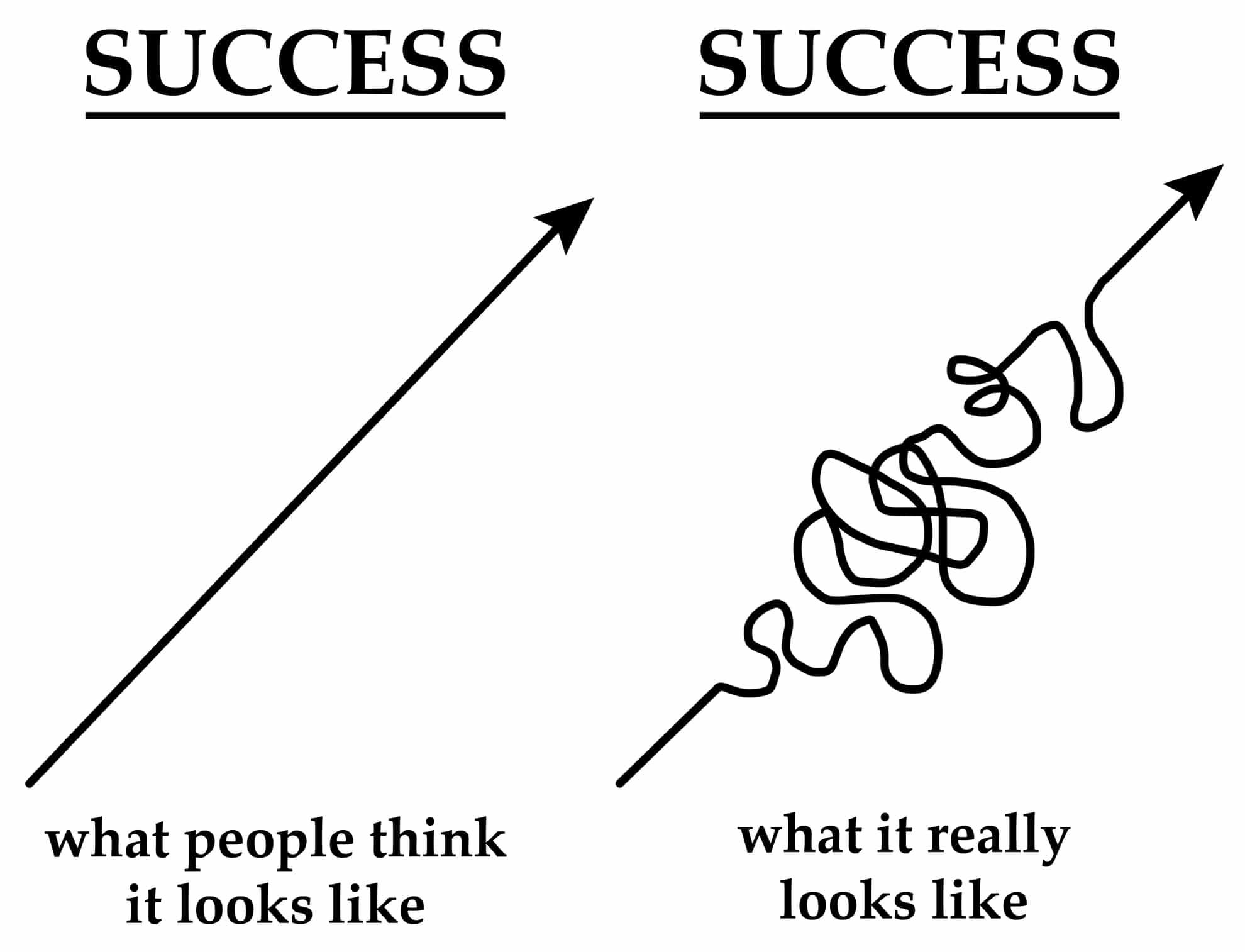success en fouten maken